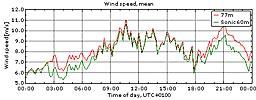 Vinden i Veddelev 2/7 2010