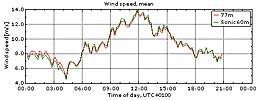 Vinden i Veddelev 3/6 2010