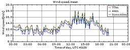 Vinden i Veddelev 4/9 2009
