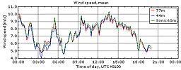 Vinden i Veddelev 5/6 2009