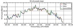 Vinden i Veddelev 12/10 2009