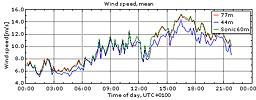 Vinden i Veddelev 13/8 2009