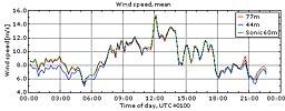 Vinden i Veddelev 13/9 2009