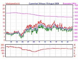 Vinden i Lynæs 15/8 2009