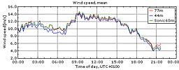 Vinden i Veddelev 16/4 2010