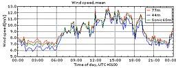 Vinden i Veddelev 16/8 2009