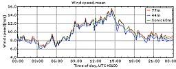 Vinden i Veddelev 17/4 2010