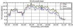 Vinden i Veddelev 18/8 2009
