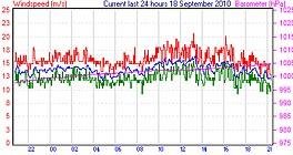 Vinden i Lynæs 18/9 2010