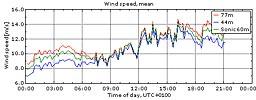 Vinden i Veddelev 20/8 2009