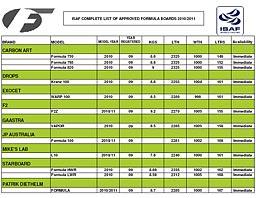 ISAF godkendte Formulaer 2010-11