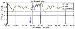 Vinden i Veddelev 21/4 2010