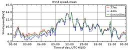 Vinden i Veddelev 23/9 2009