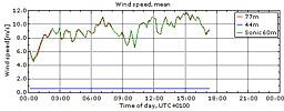 Vinden i Veddelev 27/4 2010