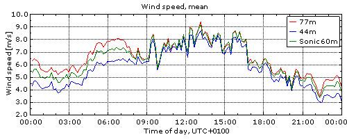 Vinden i Veddelev 27/8 2009
