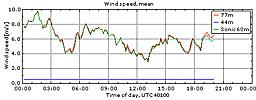 Vinden i Veddelev 28/4 2010
