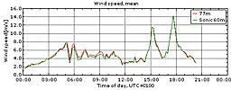 Vinden i Veddelev 28/5 2010