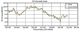 Vinden i Veddelev 29/5 2010