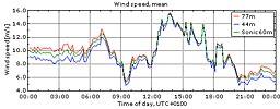 Vinden i Veddelev 30/7 2009