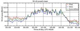 Vinden i Veddelev 31/7 2009