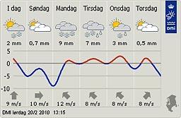Weather forecast February 20. 2010
